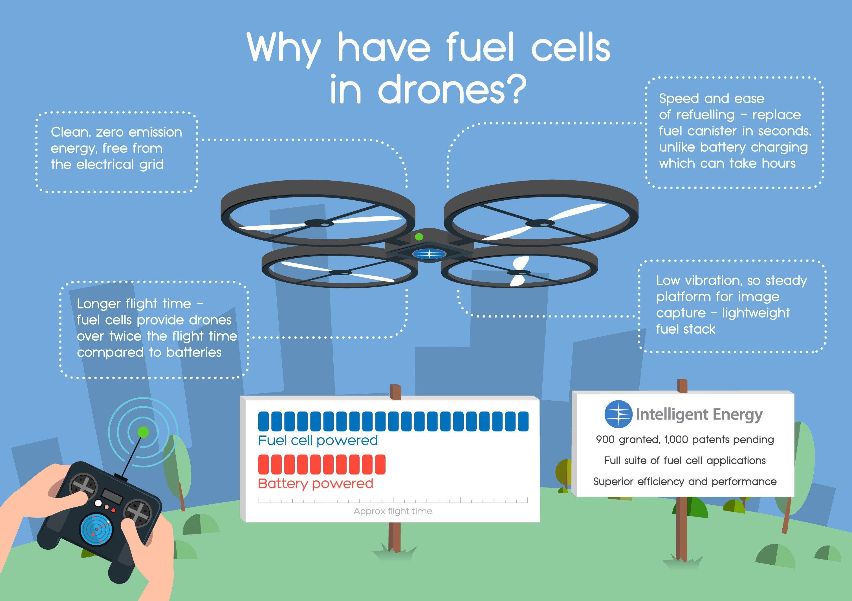 Unternehmen will Multicopter mit Brennstoffzellen ausrüsten - multicopter, drohne