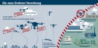 Neue Drohnen Verordnung online
