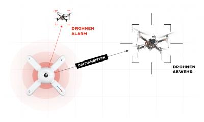 DEDRONE - automatisches Drohnen Abwehrsystem -