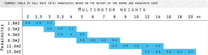 Berechnung der Größe des Fallschirmes am Multicopter